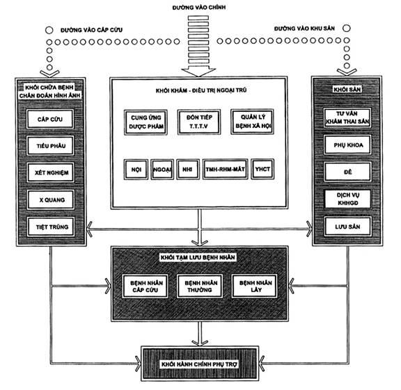 Phòng khám đa khoa khu vực – Tiêu chuẩn thiết kế